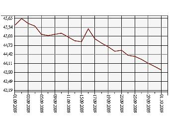 Курс евро график 2012